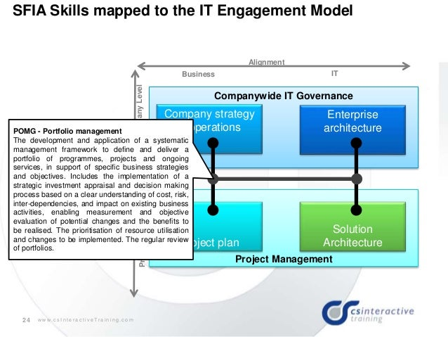 Sfia assessment related keywords suggestions sfia for Enterprise architect skills