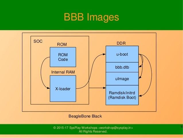 BeagleBone Black Booting Process