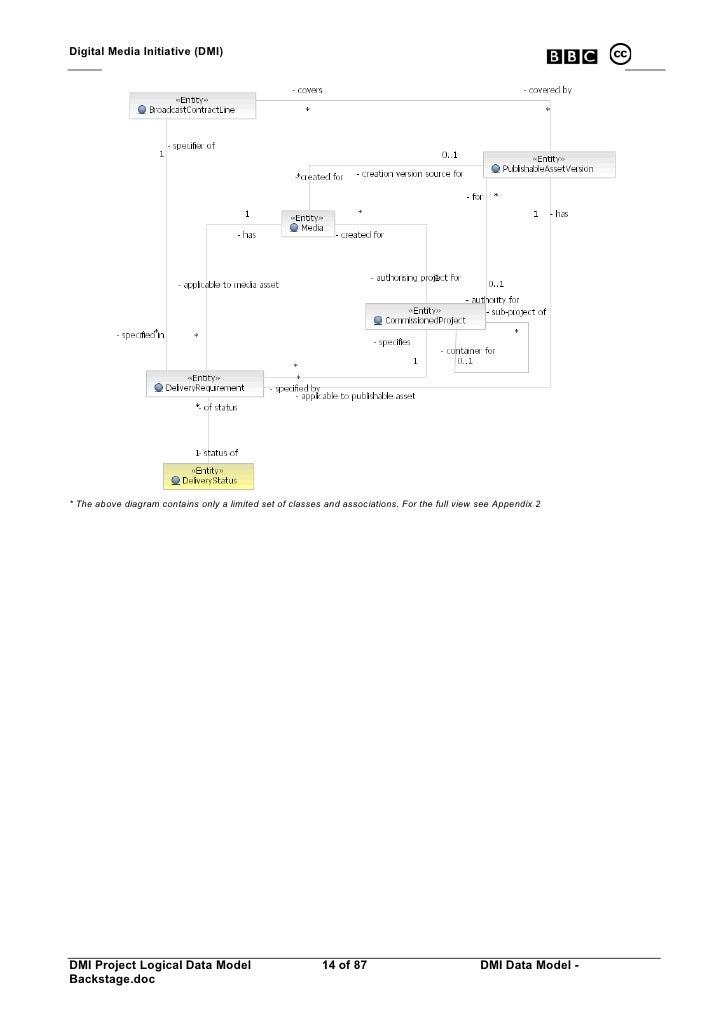 Digital Media Initiative (DMI)     * The above diagram contains only a limited set of classes and associations. For the fu...