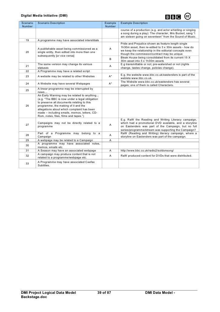 Digital Media Initiative (DMI)  Scenario   Scenario Description                             Example   Example Description ...