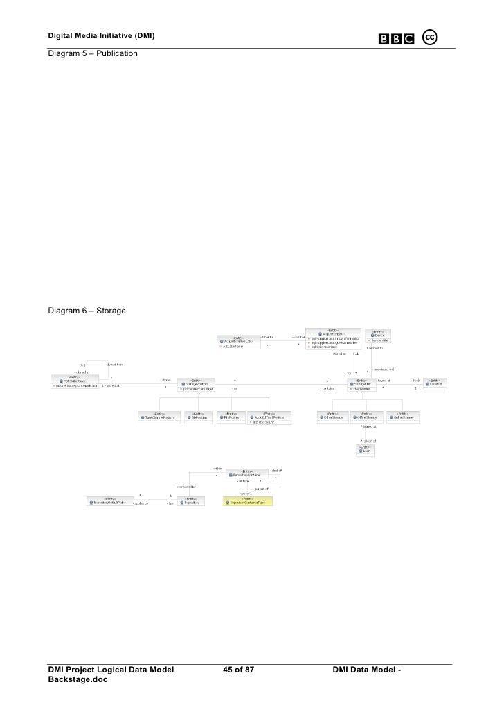 Digital Media Initiative (DMI)  Diagram 5 – Publication     Diagram 6 – Storage     DMI Project Logical Data Model   45 of...