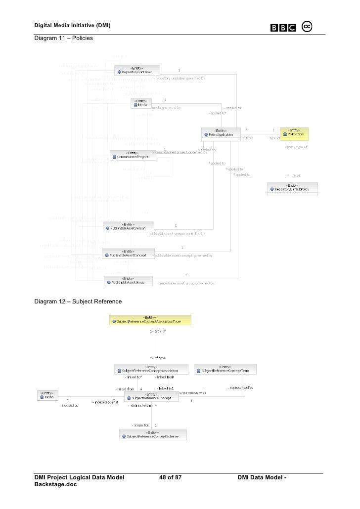 Digital Media Initiative (DMI)  Diagram 11 – Policies     Diagram 12 – Subject Reference     DMI Project Logical Data Mode...