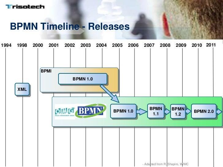 bpmn - Bpmn 20 Standard
