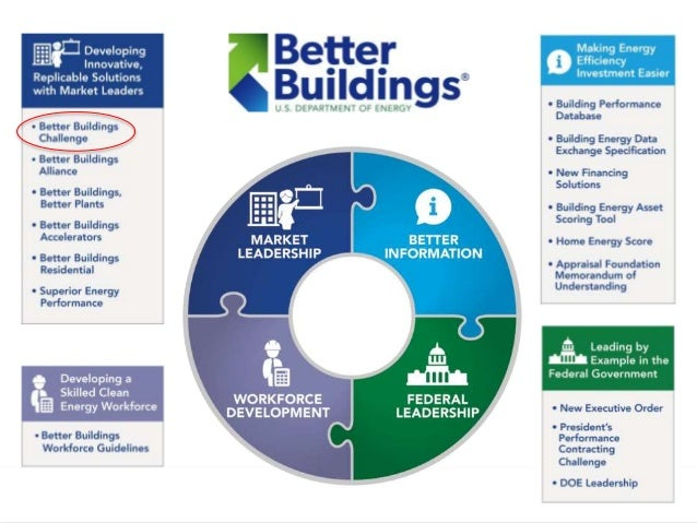 Better Buildings Challenge Requirements and Benefits Commitment Recognition Support 20% over 10 years Report whole- buil...