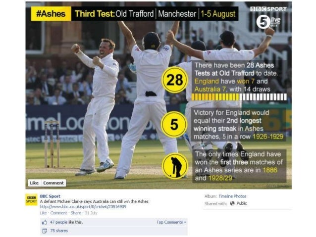 BBC Sport #Ashes Cricket Infographics
