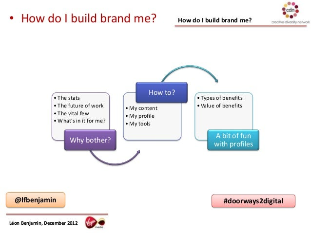 • How do I build brand me?                                   How do I build brand me?                                     ...