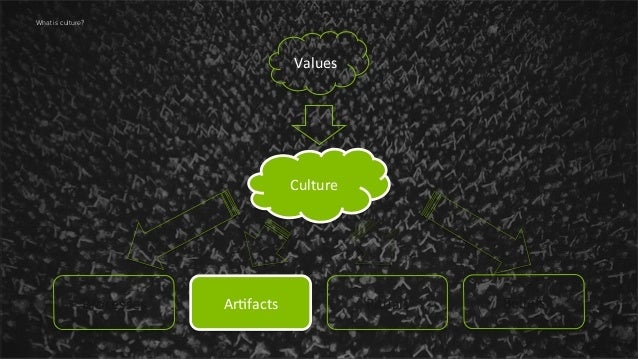 13  What is culture?  Values	     Culture	     Processes	     Ar,facts	     Rituals	     Beliefs