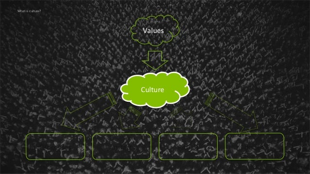 9  What is culture?  Values	     Culture	     Processes	     Ar,facts	     Rituals	     Beliefs