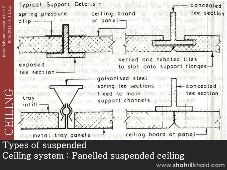 June 2011 – Dis 2011Materials and construction 2   CEILINGTypes of suspendedCeiling system : Panelled suspended ceiling   ...