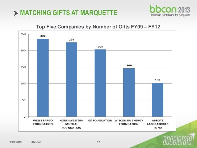 ... MATCHING GIFTS AT MARQUETTE FY12 Top Five MG Companies By Amount; 12.