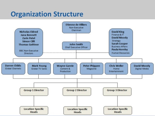 the organizational structure of industrial services of america inc North & south america atlanta new york industrial goods & services industrial machinery poor organizational structure hindered performance for this.