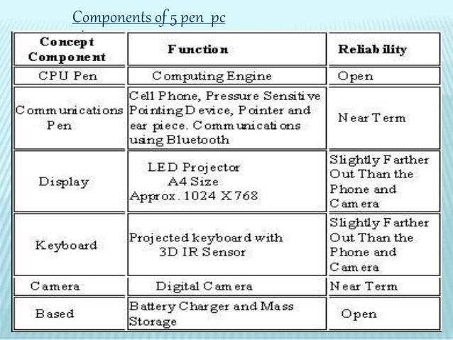 5penpctechnologypptpresentation-1-copy-6-638  Pen Pc Technology Block Diagram on architecture block, quilter wiring, delivery area, motherboard block, audio wiring, keyboard switch, power port,
