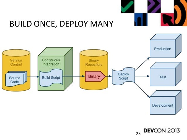 Introduction to Continuous Delivery (BBWorld/DevCon 2013)