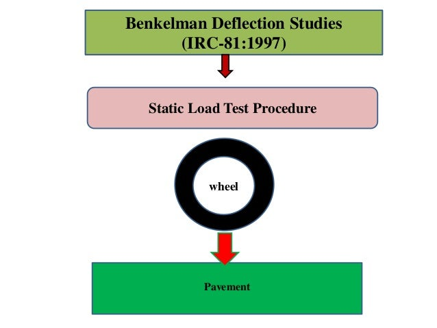 benkelman beam test Sp/st1:77xxxx standard test procedure for benkelman beam deflection measurements page 1 of 5 pages tnz t/1 june 1977 standard test procedure for benkelman beam deflection.