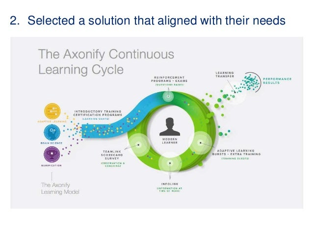 modern day learner Providing effective training to today's modern corporate learner can be  challenging  technology has created new tools to enhance day-to-day.