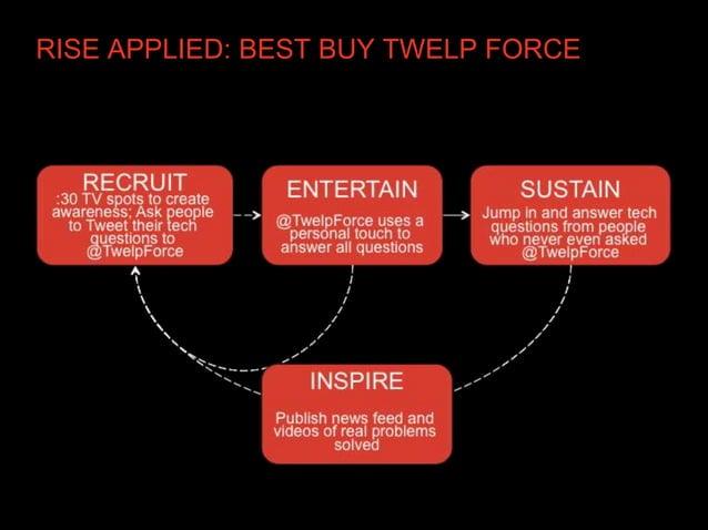 RISE APPLIED: BEST BUY TWELP FORCE
