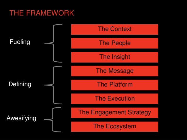 THE FRAMEWORK                      The Context Fueling              The People                      The Insight           ...
