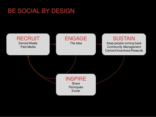 BE SOCIAL BY DESIGN  RECRUIT         ENGAGE              SUSTAIN   Earned Media    The Idea       Keep people coming back ...