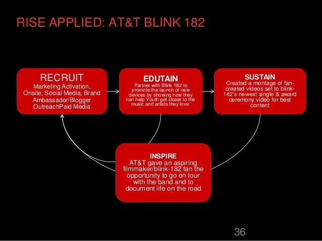 RISE APPLIED: AT&T BLINK 182      RECRUIT                          EDUTAIN                             SUSTAIN            ...