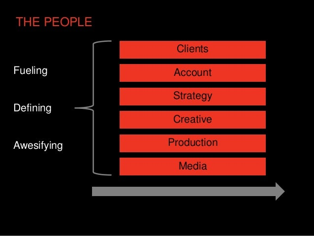 THE PEOPLE              ClientsFueling       Account              StrategyDefining              CreativeAwesifying   Produ...