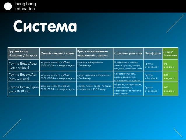 Система Группы курса Названия / Возраст Онлайн-лекции / время Время на выполнение упражнений с детьми Стратегия развития П...