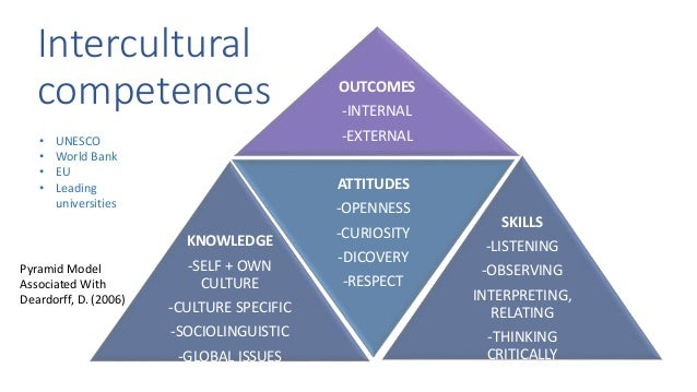 deardorff cultural competence thesis University of south florida scholar commons graduate theses and dissertations graduate school 2006 multicultural education and cultural competence in.