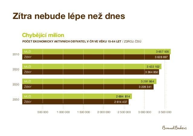 Zítra nebude lépe než dnes 2010 2020 2030 2050 Chybějící milion POČET EKONOMICKY AKTIVNÍCH OBYVATEL V ČR VE VĚKU 15-64 LET...