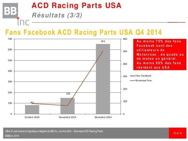 ©BBInc 2014 ACD Racing Parts USA Résultats (3/3) 10 of 13 Fans Facebook ACD Racing Parts USA Q4 2014 83 150 653 0 100 200 ...