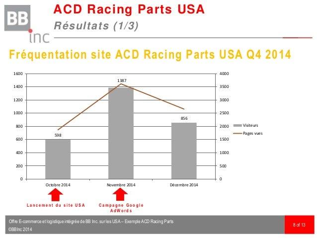©BBInc 2014 ACD Racing Parts USA Résultats (1/3) 8 of 13 Fréquentation site ACD Racing Parts USA Q4 2014 598 1387 856 0 50...