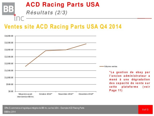 ©BBInc 2014 ACD Racing Parts USA Résultats (2/3) 9 of 13 Ventes site ACD Racing Parts USA Q4 2014 $0.00 $500.00 $1,000.00 ...