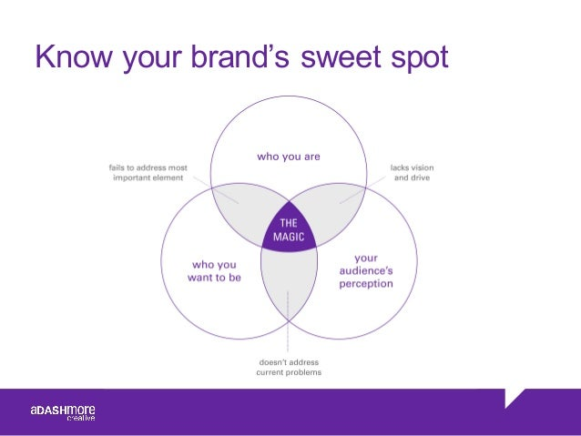 Know your brand's sweet spot