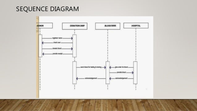 Blood bank management system usecase diagram 11 sequence ccuart Choice Image