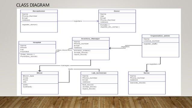 Blood bank management system er diagram 9 ccuart Gallery