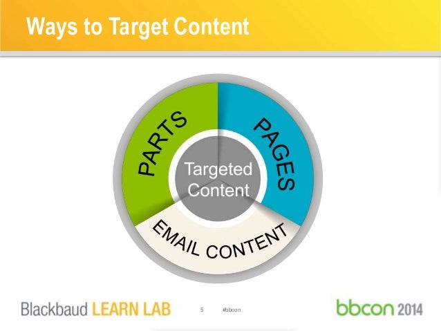 Ways to Target Content  Pages  5 #bbcon  Email  Content  Parts