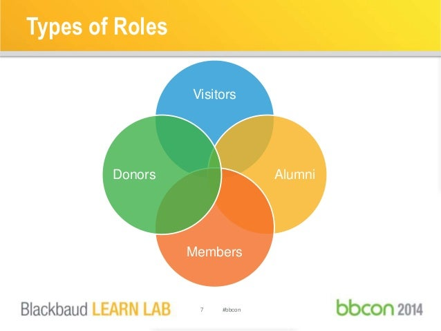 Types of Roles  Visitors  7 #bbcon  Alumni  Members  Donors