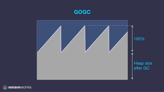 GOGC 15 100% Heap size after GC