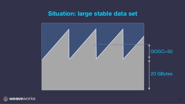Situation: large stable data set 16 GOGC=50 20 GBytes
