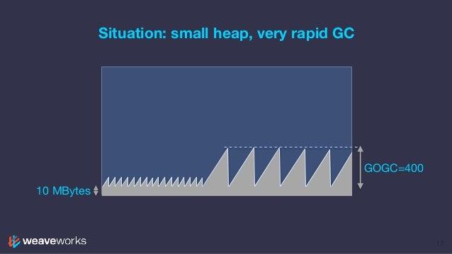 Situation: small heap, very rapid GC 17 GOGC=400 10 MBytes
