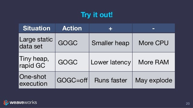 Try it out! 20 Situation Action + - Large static data set GOGC ➡ Smaller heap More CPU Tiny heap, rapid GC GOGC Lower late...