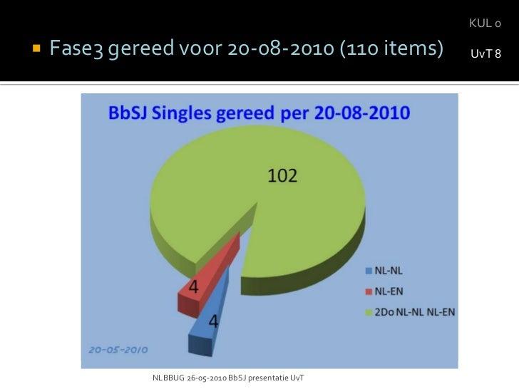 NLBBUG 26-05-2010 BbSJ presentatie UvT<br />Voorbeeld in Wordpress<br />