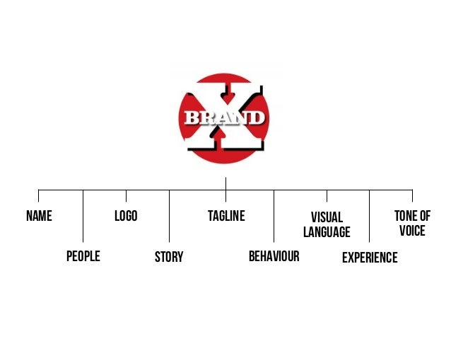 Why has branding become so important ?
