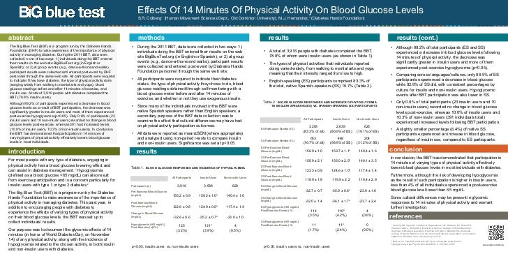 Effects Of 14 Minutes Of Physical Activity On Blood Glucose Levels                                                        ...