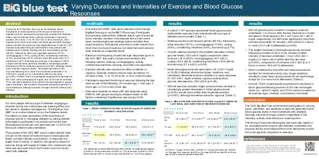 Varying Durations and Intensities of Exercise and Blood Glucose Responses S.R. Colberg (Human Movement Sciences Dept., Old...