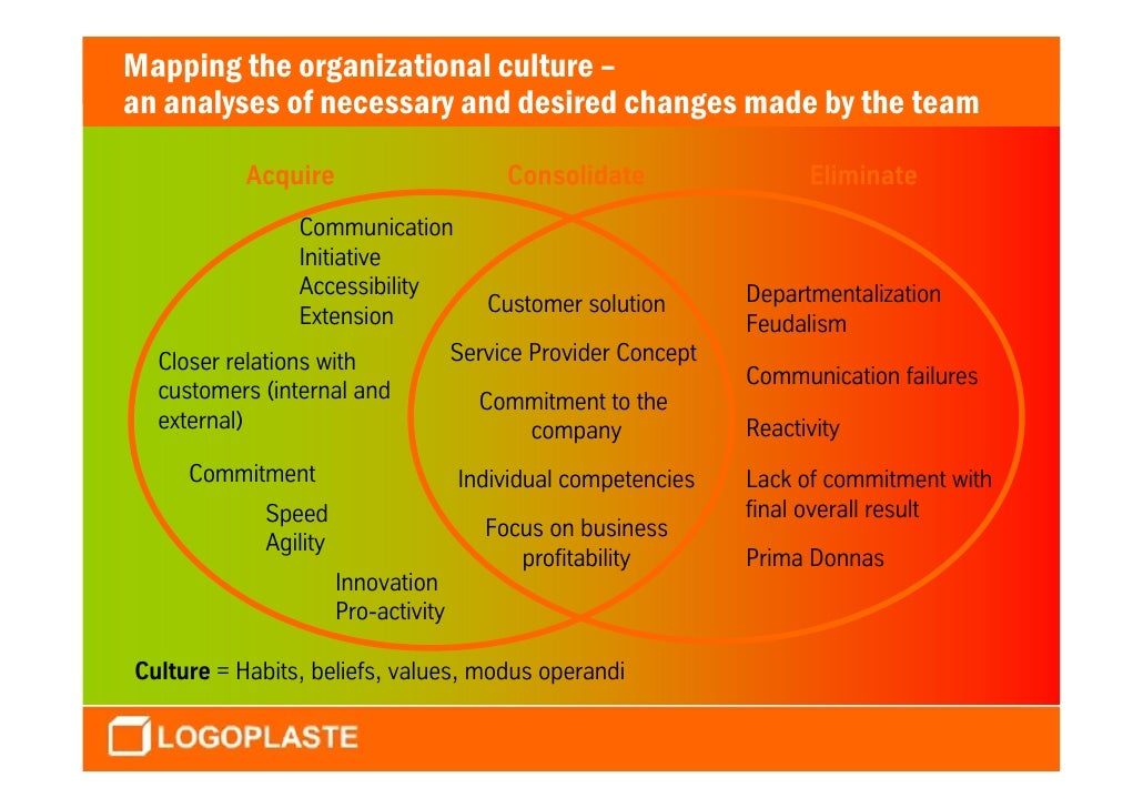 hps organizational culture analysis This study delineates three alternatives to organizational value change of organizational culture argued to analysis indicates that at ets and hps.