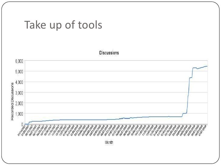 Take up of tools<br />