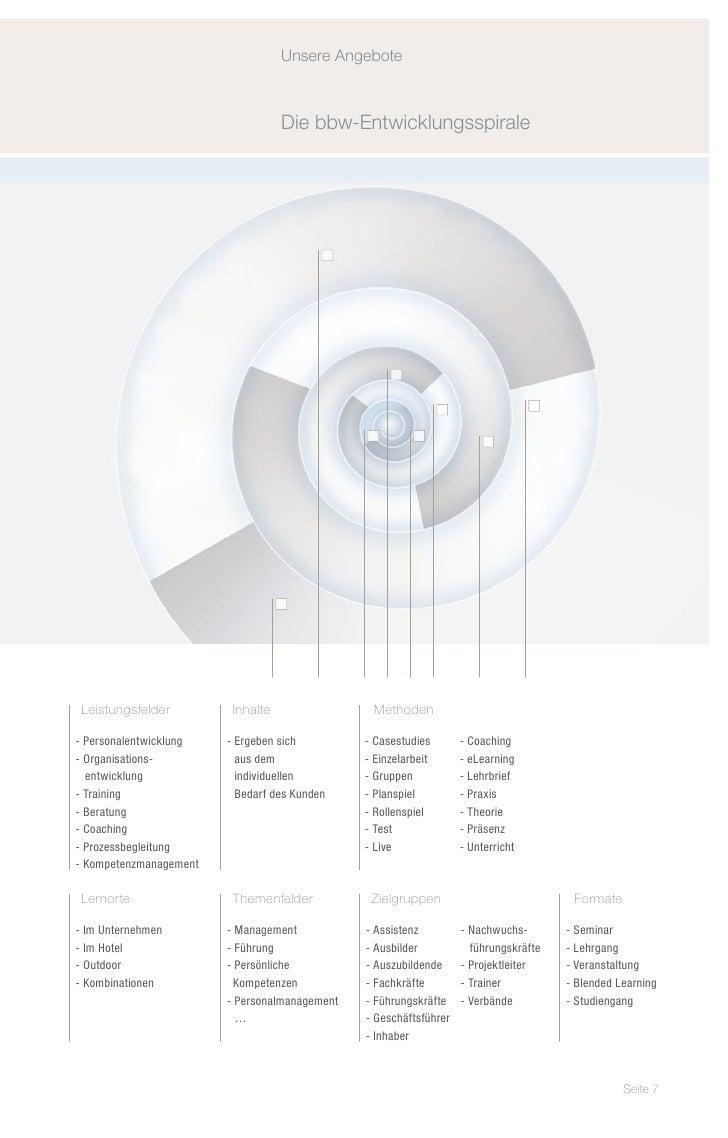 Unsere Angebote                                   Die bbw-Entwicklungsspirale Leistungsfelder         Inhalte             ...