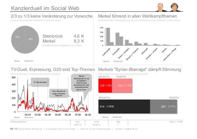 Kanzlerduell im Social Web 2/3 zu 1/3 keine Veränderung zur Vorwoche Merkel führend in allen Wahlkampfthemen Anzahl der Ne...