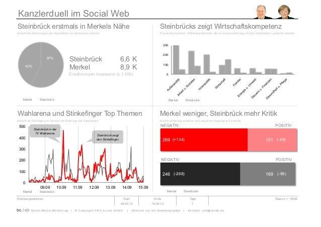 Kanzlerduell im Social Web Steinbrück erstmals in Merkels Nähe Steinbrücks zeigt Wirtschaftskompetenz Anzahl der Nennungen...