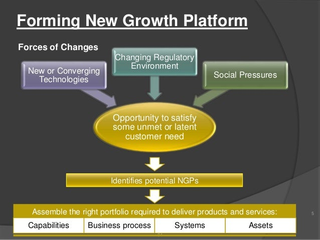 Business Communication: New Growth Platforms