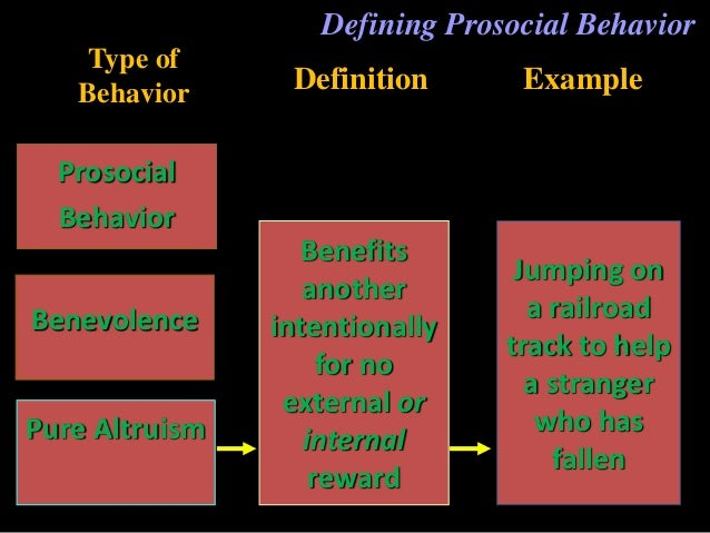 prosocial behaviour Prosocial behavior occurs when someone acts to help another person, particularly when they have no goal other than to help a fellow human.